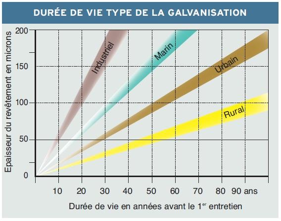 Durée_de_vie_de_la_galvanisation