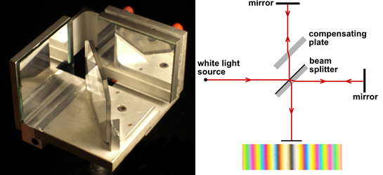 Michelson-Morley_experiment_conducted_with_white_light